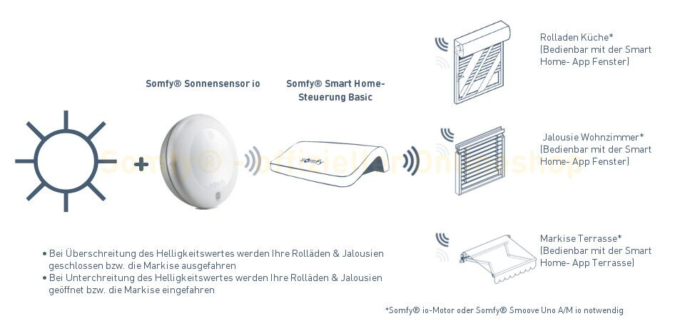 Somfy® Smart Home Kit Basic Sonne: Anwendungsbeispiele