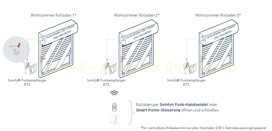 somfy smart home kit premium rolladen f r unterputzeinbau. Black Bedroom Furniture Sets. Home Design Ideas