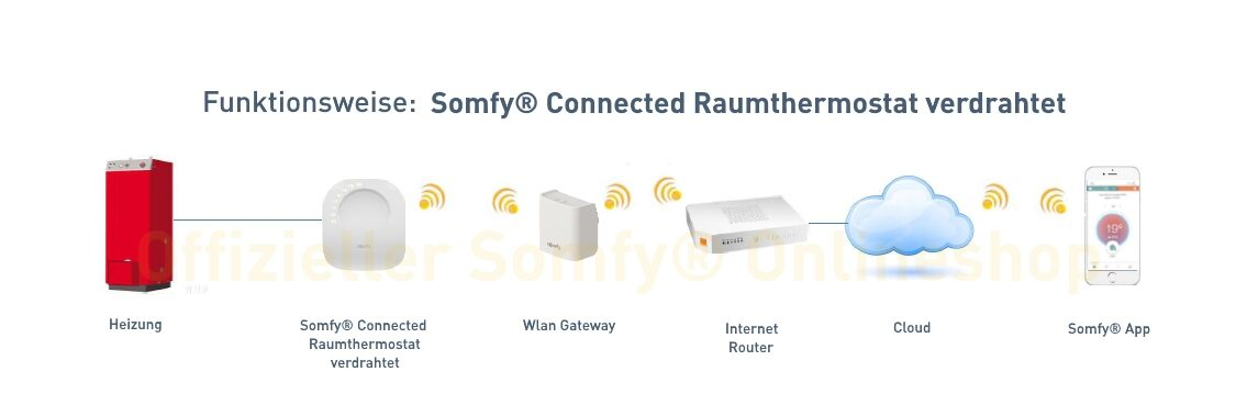 Funktionsweise Somfy® Connected Thermostat verdrahtet